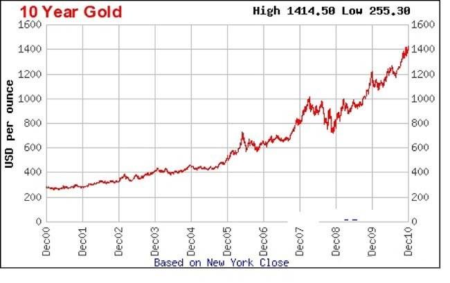 изменение цены золота 2000-2010