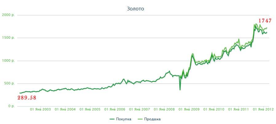 Как заработать 1000 рублей в день