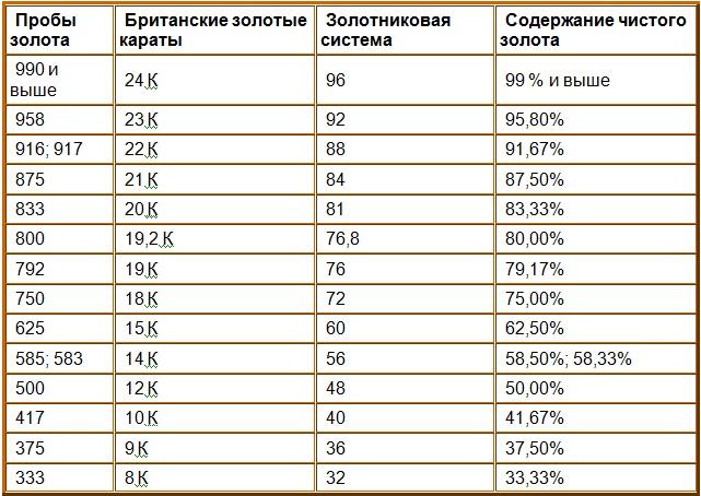 таблица содержания золота