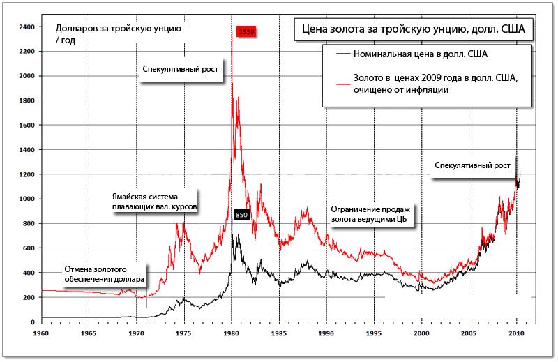 Котировки золото с середины прошлого века