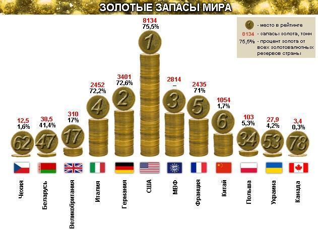 золотой резерв стран
