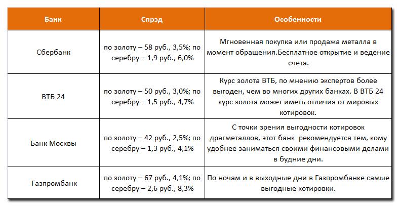ОМС в россии