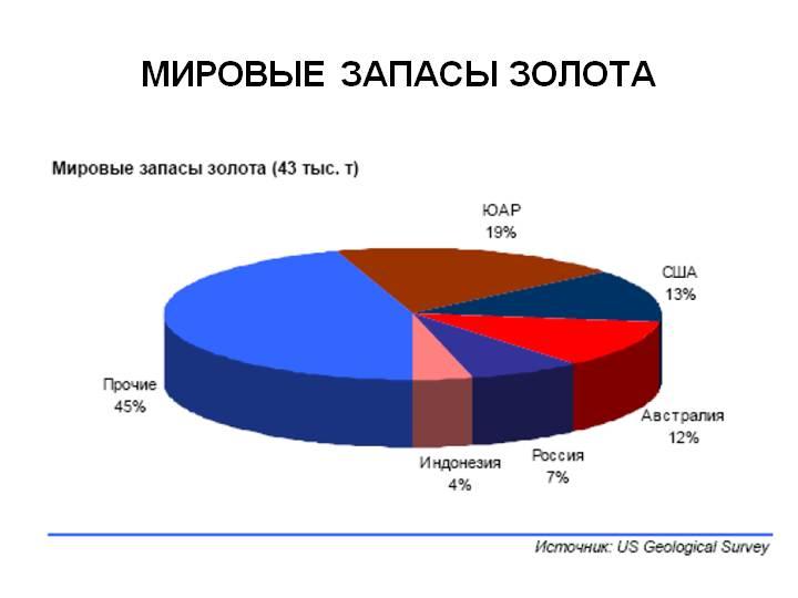 диаграмма запасов золота