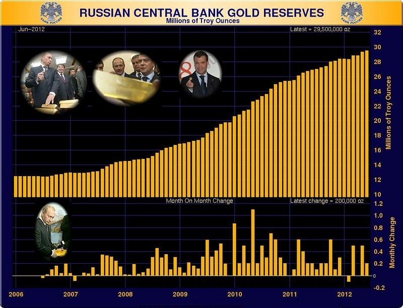 российский золотой резерв