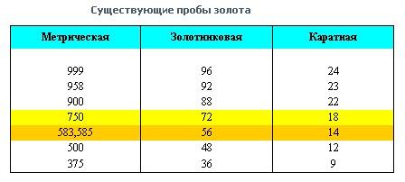 совершенно новый проба с с это золото Беларусь Выбрать