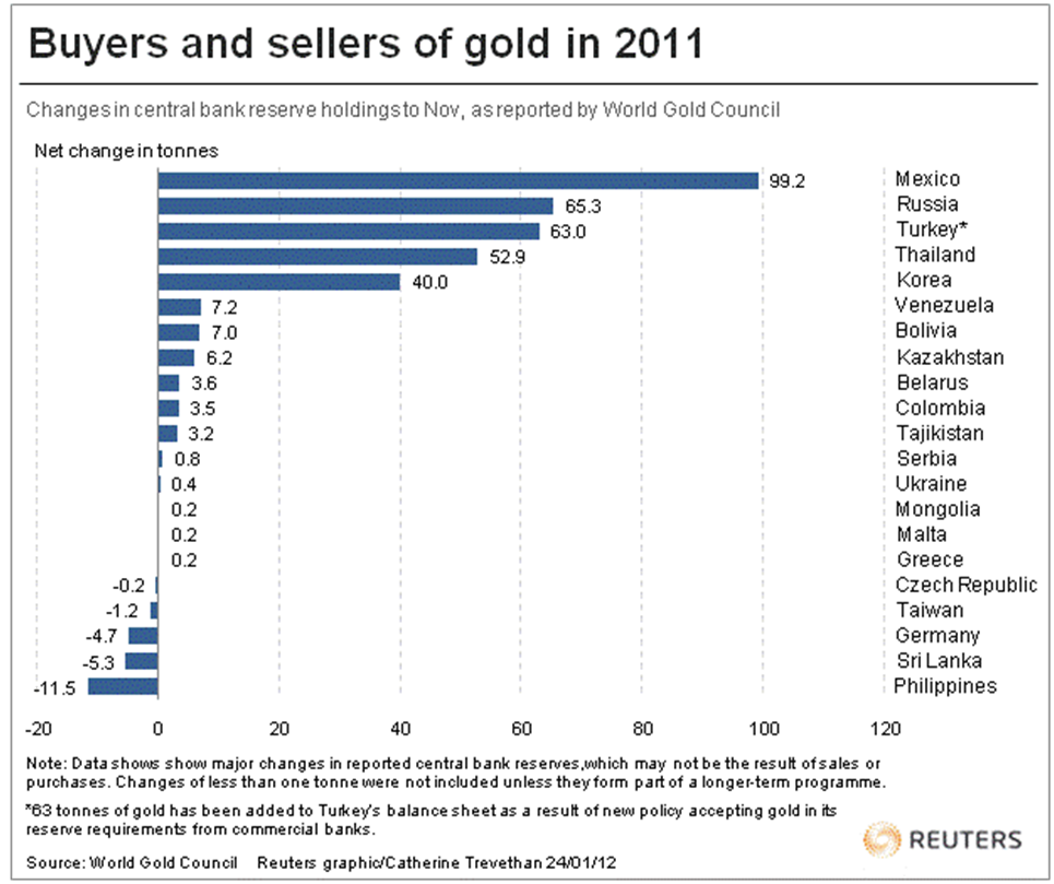 продажа и покупка золота