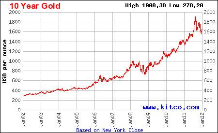 Челябинск скупка лома золота