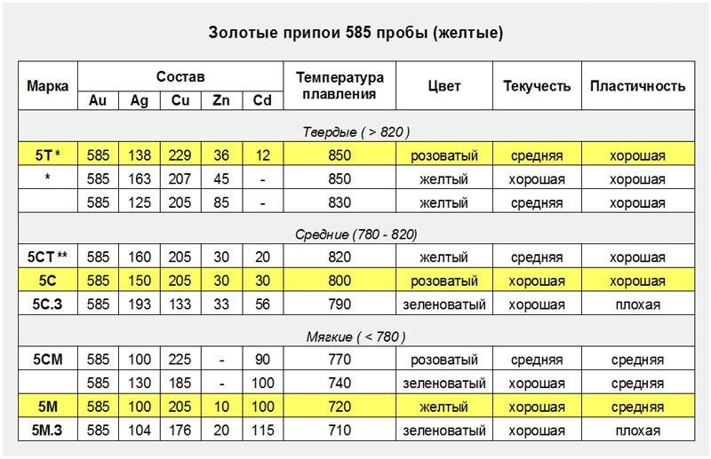 Состав 585 пробы лигатура