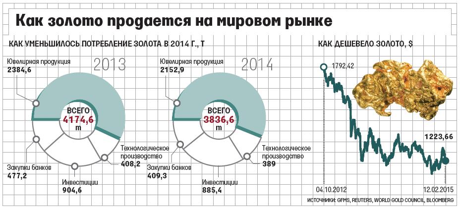 Курс золота Сбербанка  прогноз котировки на 2015 год, цены за 2014 3b75a479634