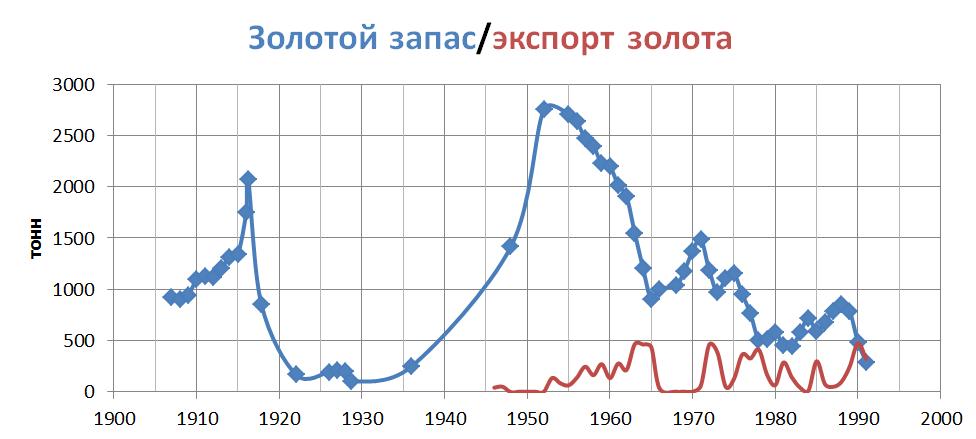 Золотые запасы России график