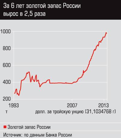 Запасы золота России в последнее время