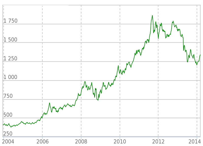 Стоимость унции золота на лондонской бирже советники форекс статья