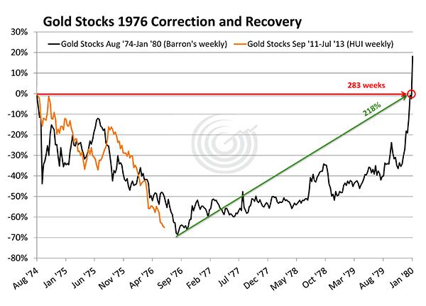 Падение цены драгметаллов в 1976
