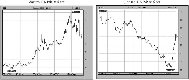 Графики золота и доллара