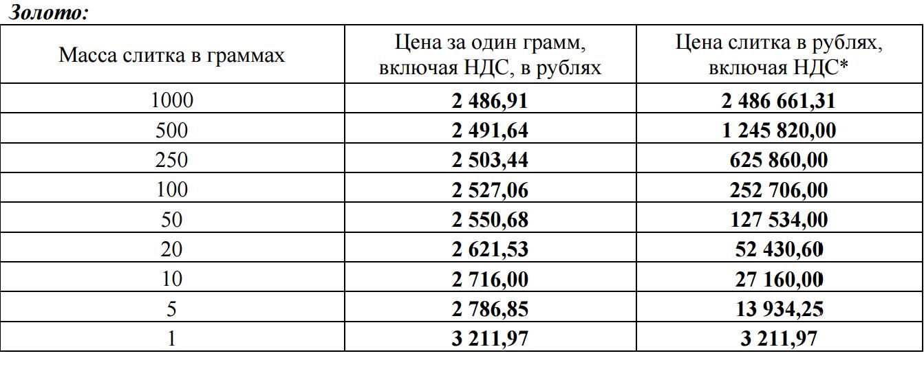 Золото газпром