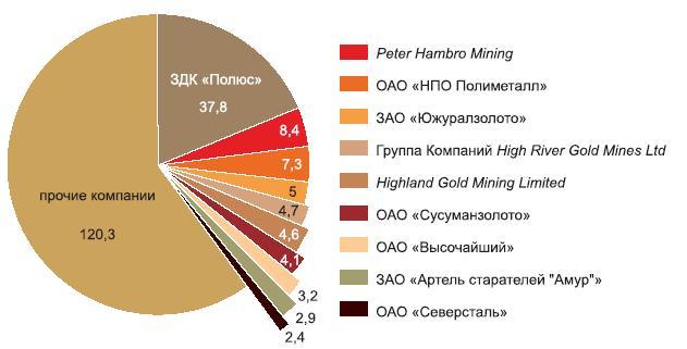 Лидирующие золотодобывающие компании