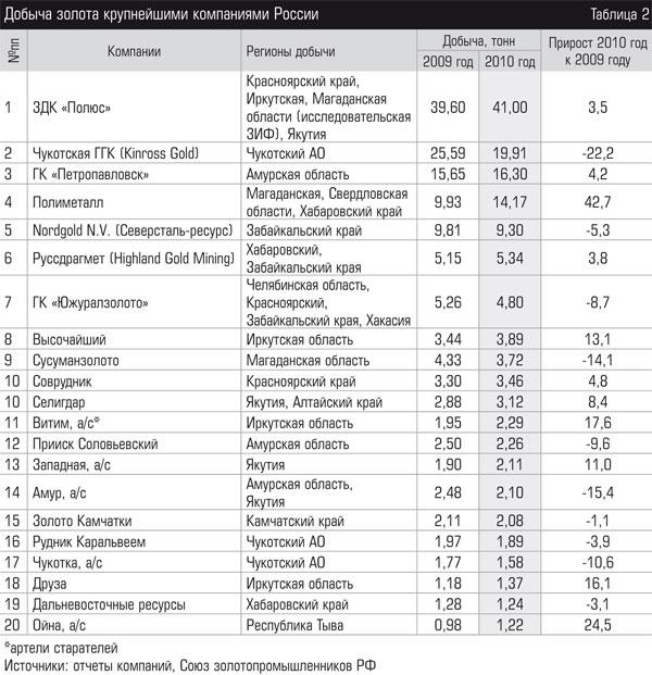 Компании по добыче золота РФ