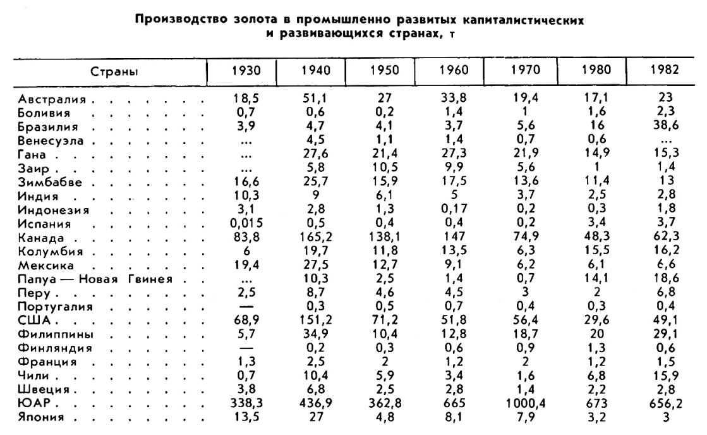 Золото в 20 веке