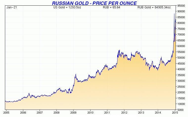 График золота 2013 зоны консолидации на форекс