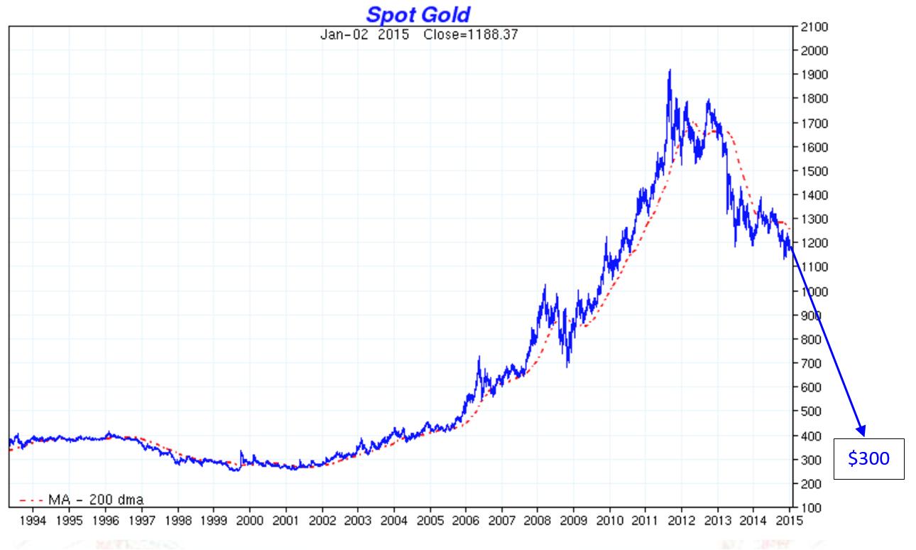 Золото 1994-2015
