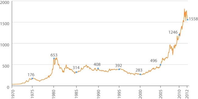 Цены на золото с прошлого столетия