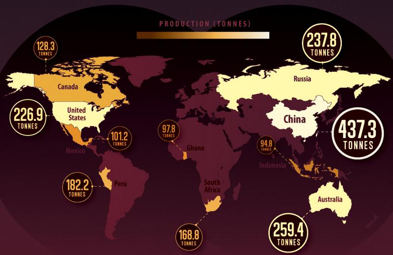 Добыча золота по странам