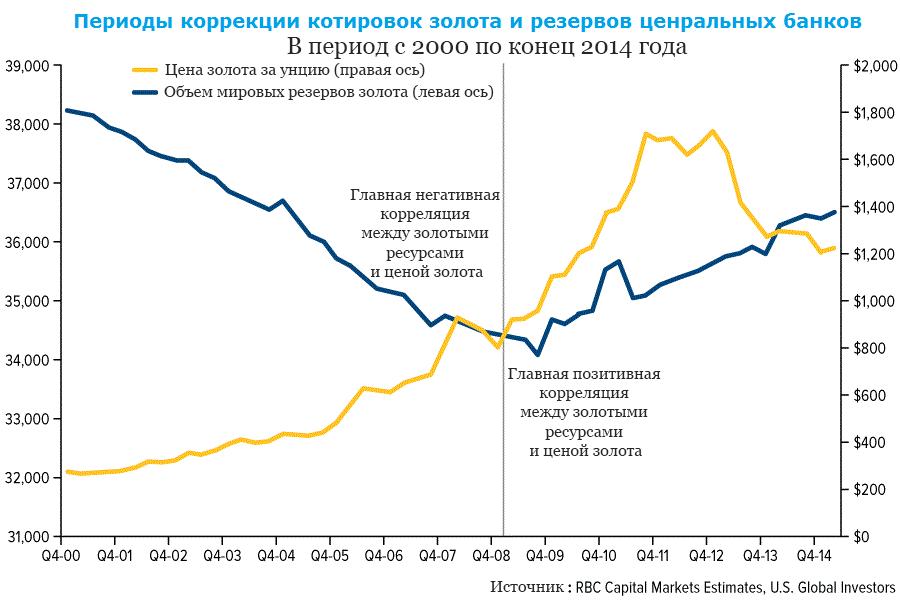 График корректировки золотого запаса и котировок