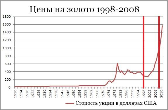 Цена золота 1998-2008