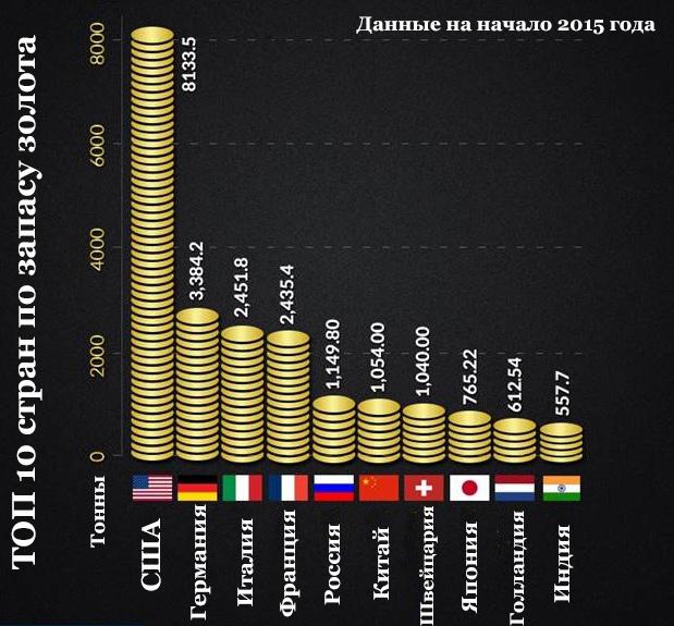 Рейтинг золотых резервов в 2015 году