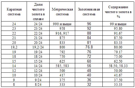 Таблица соотношения каратной системы, метрической и золотниковой