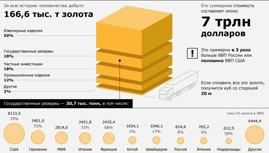 Мировой запас золота
