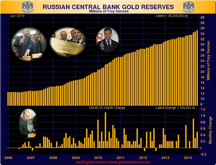 Увеличение запасов золота РФ