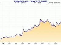 Аналитика последнего времени: золото и его динамика