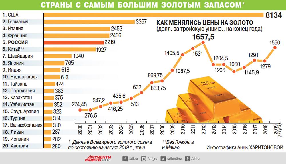 запасы золота в россии 2020