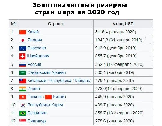 запасы золота по странам в мире