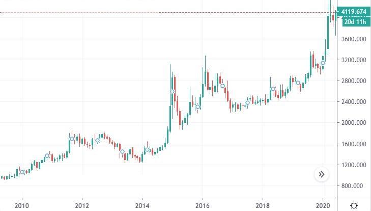 График изменения цен на золото за последние годы в рублях
