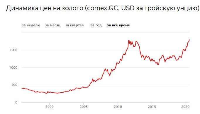 График изменения цен 2000-2020 годы