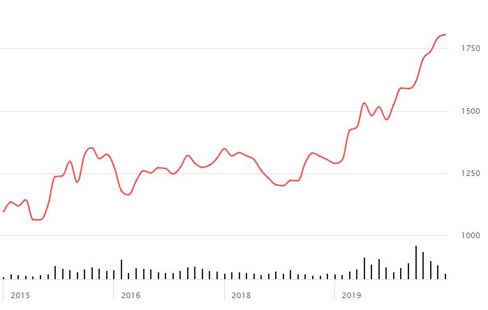 Изменение цен на золото в кризис