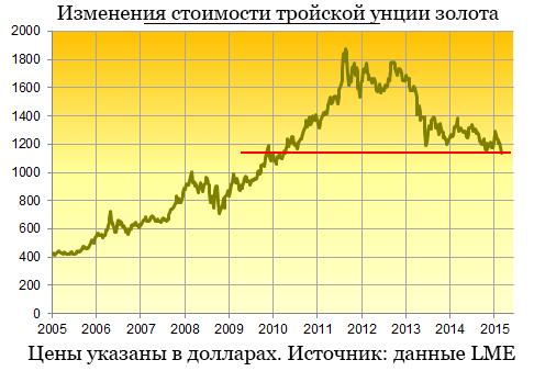 График золота за десяток лет