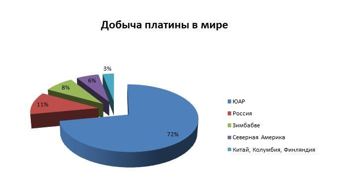 добыча платины в мире, соотношение в процентах