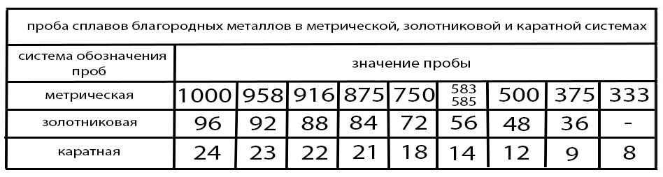 пробы серебра в метрической, золотниковой и кратной системе