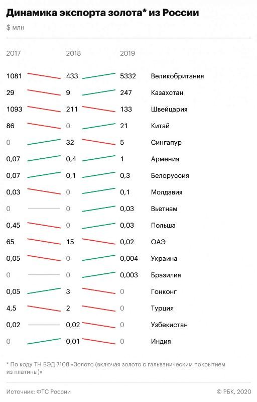 куда экспортируется золото из россии